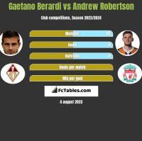Gaetano Berardi vs Andrew Robertson h2h player stats