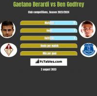 Gaetano Berardi vs Ben Godfrey h2h player stats