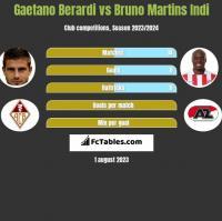 Gaetano Berardi vs Bruno Martins Indi h2h player stats