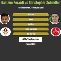 Gaetano Berardi vs Christopher Schindler h2h player stats