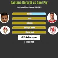 Gaetano Berardi vs Dael Fry h2h player stats