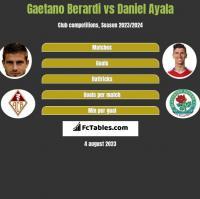 Gaetano Berardi vs Daniel Ayala h2h player stats