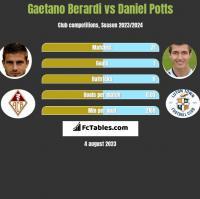 Gaetano Berardi vs Daniel Potts h2h player stats