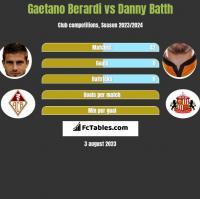Gaetano Berardi vs Danny Batth h2h player stats