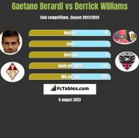 Gaetano Berardi vs Derrick Williams h2h player stats