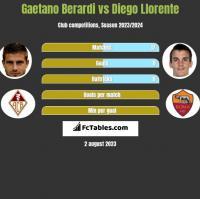 Gaetano Berardi vs Diego Llorente h2h player stats