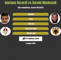 Gaetano Berardi vs Harold Moukoudi h2h player stats