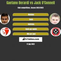 Gaetano Berardi vs Jack O'Connell h2h player stats