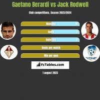 Gaetano Berardi vs Jack Rodwell h2h player stats