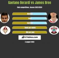 Gaetano Berardi vs James Bree h2h player stats