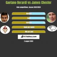 Gaetano Berardi vs James Chester h2h player stats