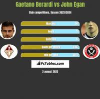 Gaetano Berardi vs John Egan h2h player stats