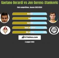 Gaetano Berardi vs Jon Gorenc-Stankovic h2h player stats