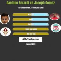Gaetano Berardi vs Joseph Gomez h2h player stats