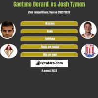 Gaetano Berardi vs Josh Tymon h2h player stats