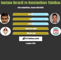 Gaetano Berardi vs Konstantinos Tsimikas h2h player stats