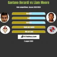 Gaetano Berardi vs Liam Moore h2h player stats