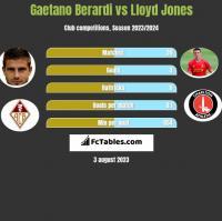 Gaetano Berardi vs Lloyd Jones h2h player stats