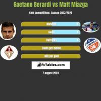 Gaetano Berardi vs Matt Miazga h2h player stats