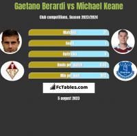 Gaetano Berardi vs Michael Keane h2h player stats