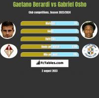 Gaetano Berardi vs Gabriel Osho h2h player stats
