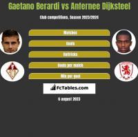 Gaetano Berardi vs Anfernee Dijksteel h2h player stats