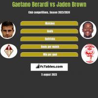 Gaetano Berardi vs Jaden Brown h2h player stats