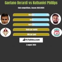 Gaetano Berardi vs Nathaniel Phillips h2h player stats