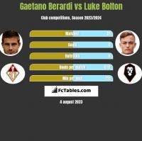 Gaetano Berardi vs Luke Bolton h2h player stats