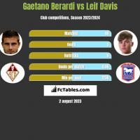 Gaetano Berardi vs Leif Davis h2h player stats