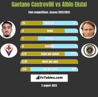 Gaetano Castrovilli vs Albin Ekdal h2h player stats