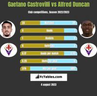 Gaetano Castrovilli vs Alfred Duncan h2h player stats