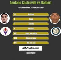 Gaetano Castrovilli vs Dalbert h2h player stats