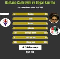 Gaetano Castrovilli vs Edgar Barreto h2h player stats