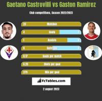 Gaetano Castrovilli vs Gaston Ramirez h2h player stats