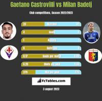 Gaetano Castrovilli vs Milan Badelj h2h player stats