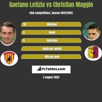 Gaetano Letizia vs Christian Maggio h2h player stats