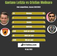Gaetano Letizia vs Cristian Molinaro h2h player stats