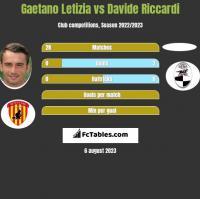 Gaetano Letizia vs Davide Riccardi h2h player stats