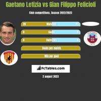 Gaetano Letizia vs Gian Filippo Felicioli h2h player stats