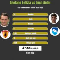 Gaetano Letizia vs Luca Antei h2h player stats