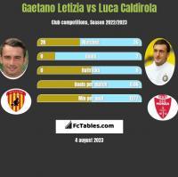 Gaetano Letizia vs Luca Caldirola h2h player stats
