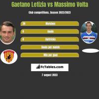 Gaetano Letizia vs Massimo Volta h2h player stats