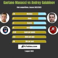 Gaetano Masucci vs Andrey Galabinov h2h player stats