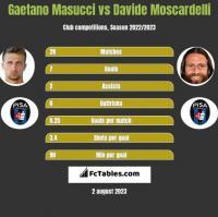 Gaetano Masucci vs Davide Moscardelli h2h player stats
