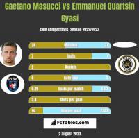 Gaetano Masucci vs Emmanuel Quartsin Gyasi h2h player stats