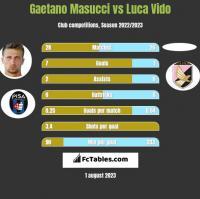 Gaetano Masucci vs Luca Vido h2h player stats