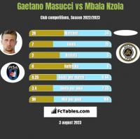 Gaetano Masucci vs Mbala Nzola h2h player stats
