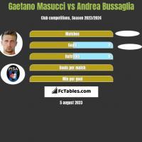 Gaetano Masucci vs Andrea Bussaglia h2h player stats