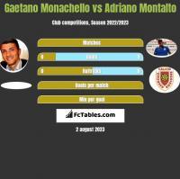 Gaetano Monachello vs Adriano Montalto h2h player stats